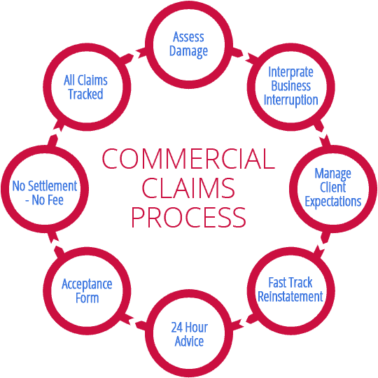 Commercial Claims Process
